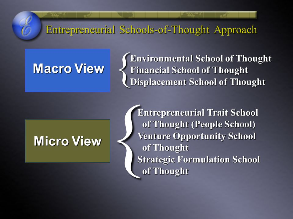 Entrepreneurial Schools-of-Thought Approach Environmental School of Thought Financial School of Thought Displacement School of Thought { Macro View {