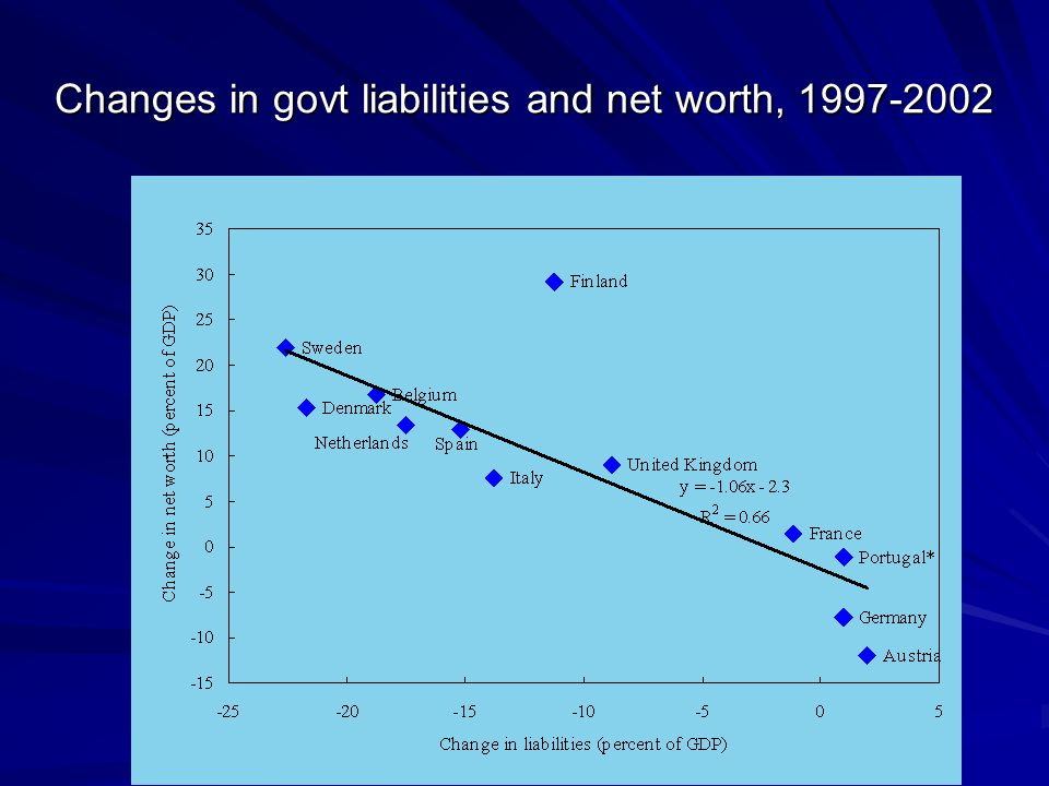 Changes in govt liabilities and net worth, 1997-2002