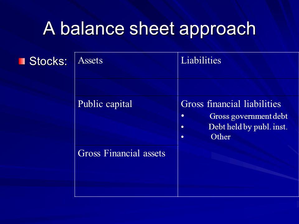 A balance sheet approach Stocks: AssetsLiabilities Public capitalGross financial liabilities Gross government debt Debt held by publ.