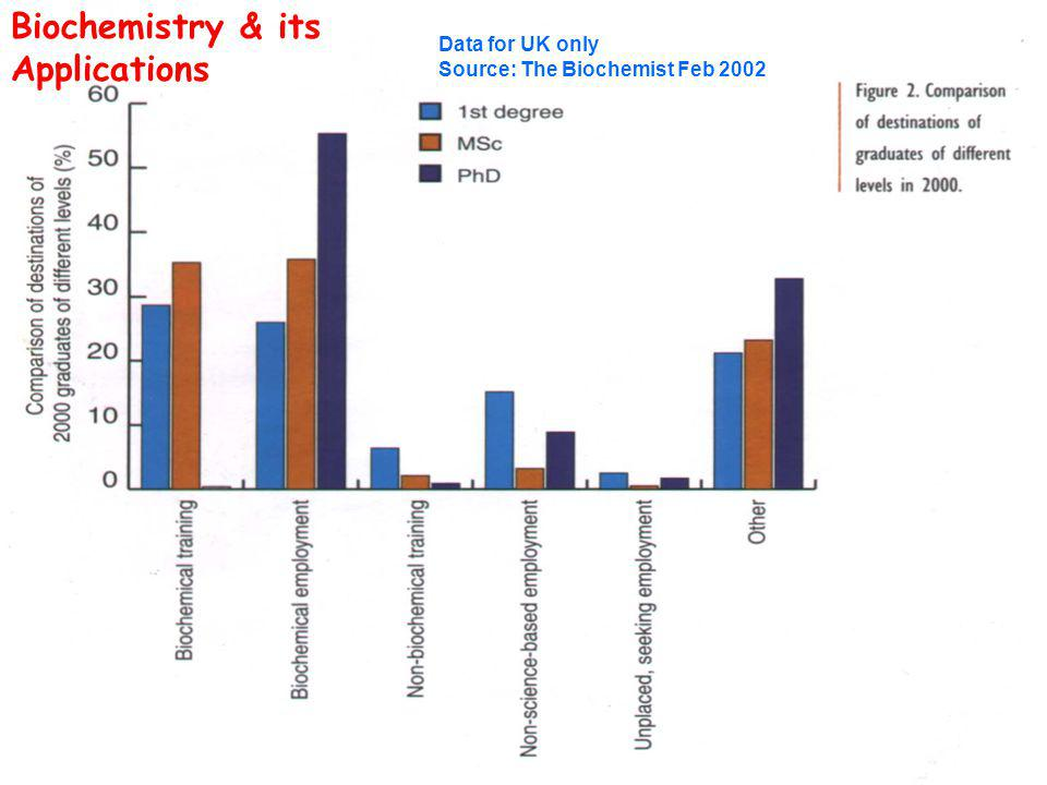 Data for UK only Source: The Biochemist Feb 2002 Biochemistry & its Applications