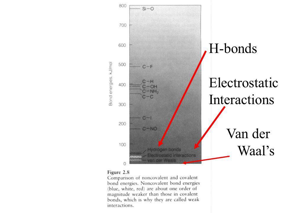 H-bonds Electrostatic Interactions Van der Waal's
