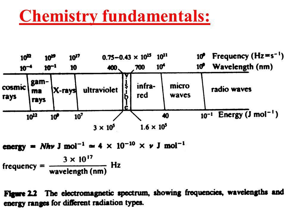 Chemistry fundamentals: