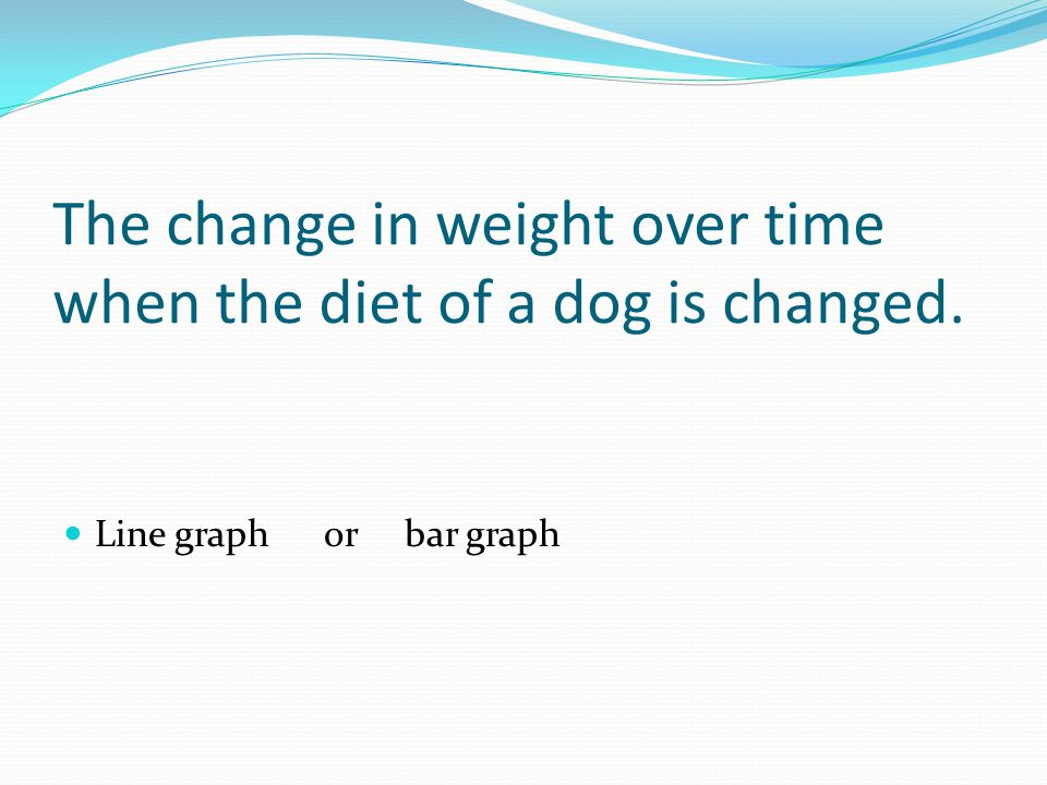 The change in weight over time when the diet of a dog is changed. Line graph or bar graph