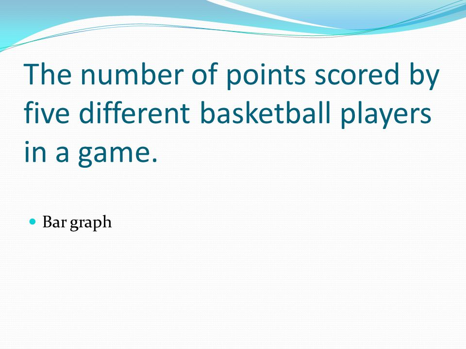 The number of points scored by five different basketball players in a game. Bar graph