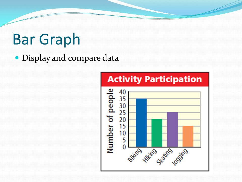 Bar Graph Display and compare data