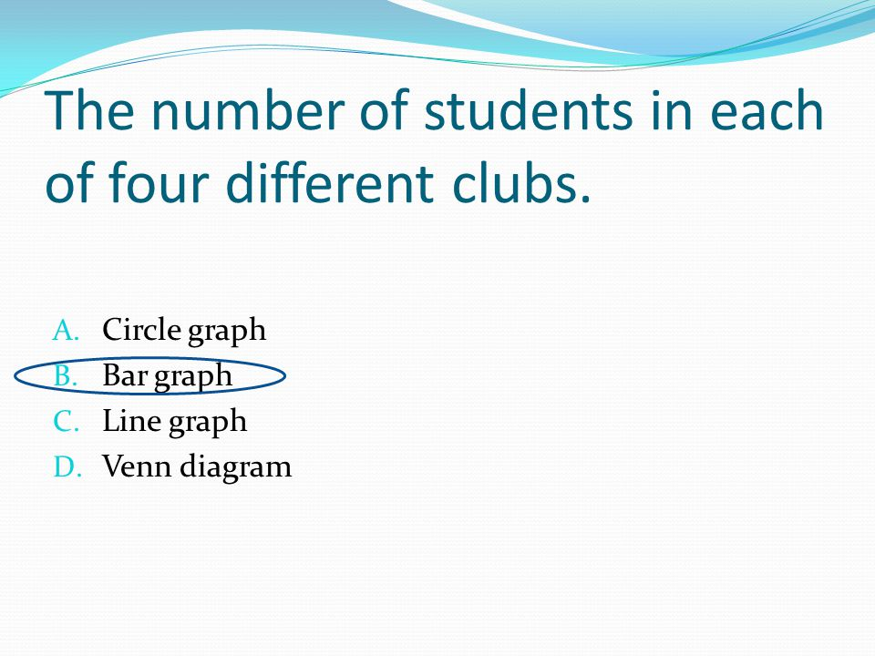 The number of students in each of four different clubs.