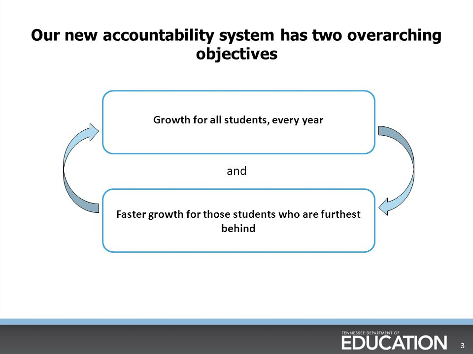 Instructional Progress  Benchmark Data  Formative Assessment  Summative Assessment  Data indicates need for Remediation Remediation does not equal Tier II/Tier III or Special Education replacement intervention.