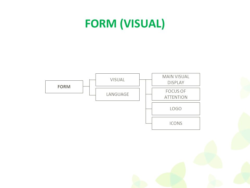 FORM VISUAL MAIN VISUAL DISPLAY LANGUAGE FOCUS OF ATTENTION LOGO ICONS FORM (VISUAL)