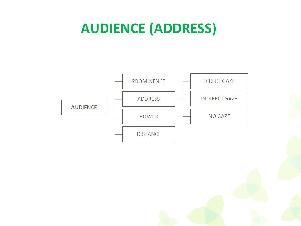 AUDIENCE ADDRESS PROMINENCE POWER DISTANCE AUDIENCE (ADDRESS) DIRECT GAZE INDIRECT GAZE NO GAZE