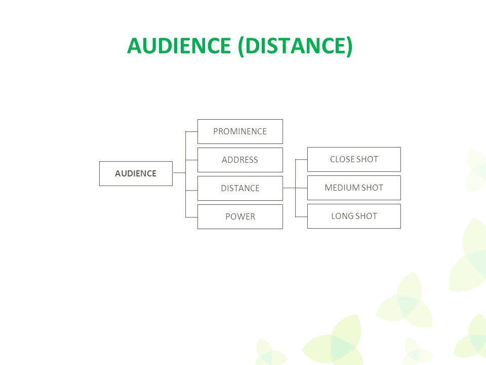 AUDIENCE ADDRESS PROMINENCE DISTANCE POWER AUDIENCE (DISTANCE) CLOSE SHOT MEDIUM SHOT LONG SHOT