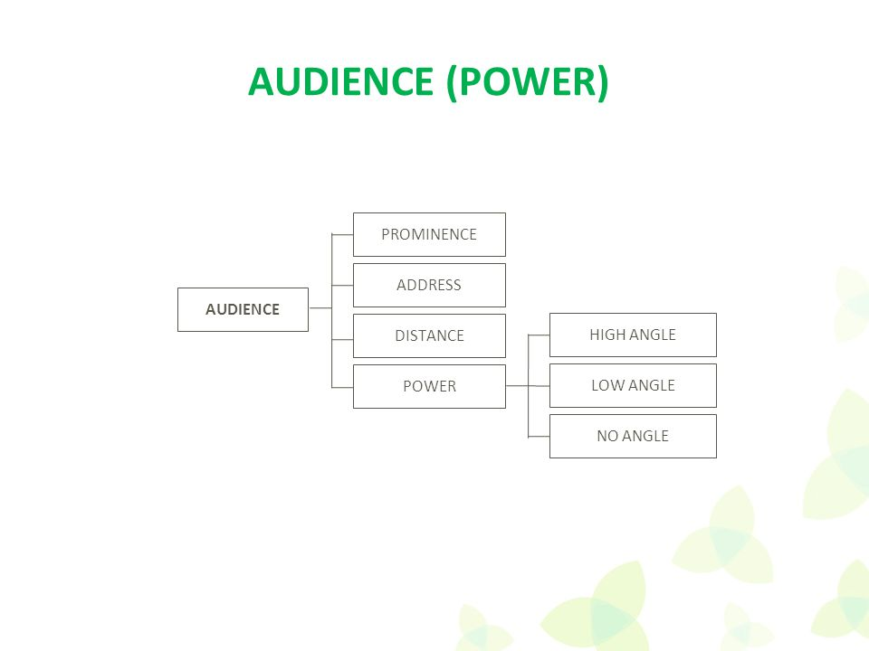 AUDIENCE ADDRESS PROMINENCE DISTANCE POWER AUDIENCE (POWER) HIGH ANGLE LOW ANGLE NO ANGLE