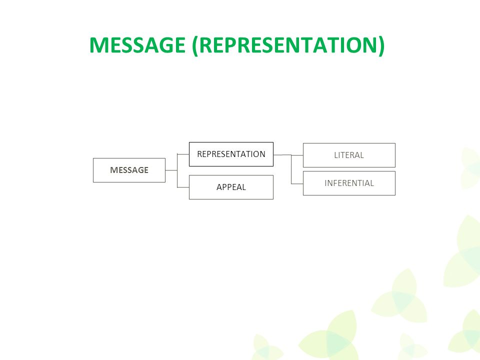 APPEAL REPRESENTATION LITERAL INFERENTIAL MESSAGE (REPRESENTATION)