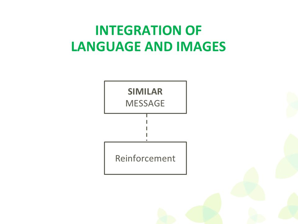 SIMILAR MESSAGE Reinforcement INTEGRATION OF LANGUAGE AND IMAGES