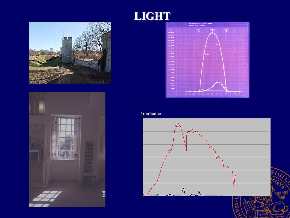 LIGHT Irradiance