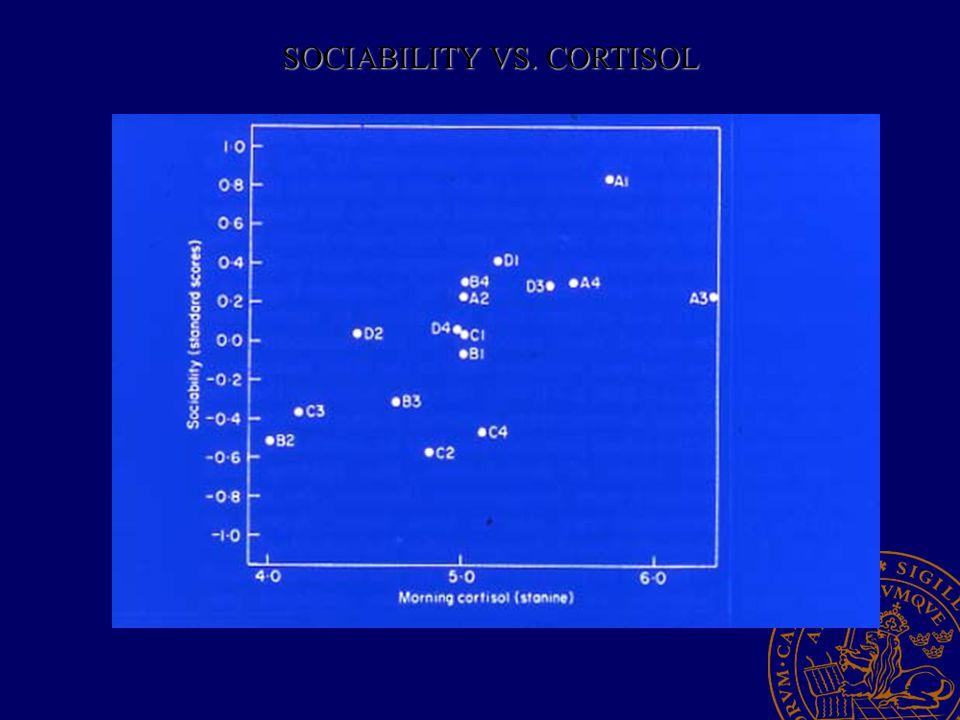 SOCIABILITY VS. CORTISOL