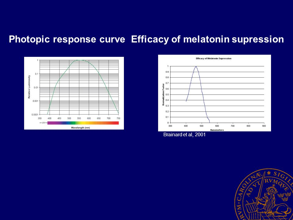 Photopic response curveEfficacy of melatonin supression Brainard et al, 2001