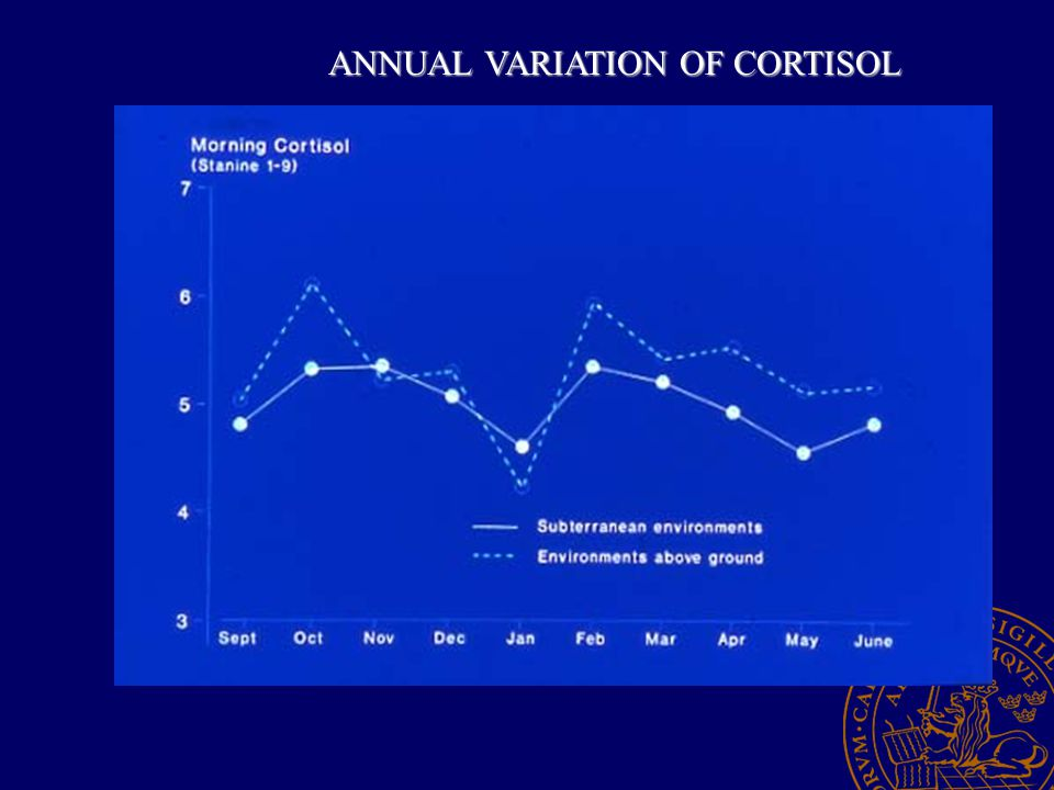 ANNUAL VARIATION OF CORTISOL