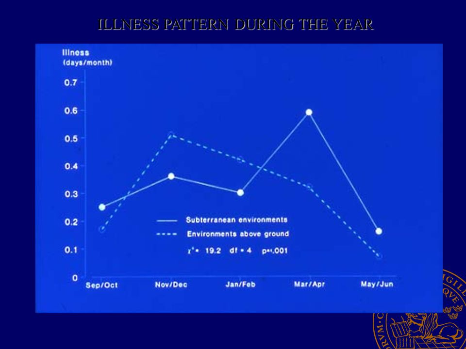 ILLNESS PATTERN DURING THE YEAR