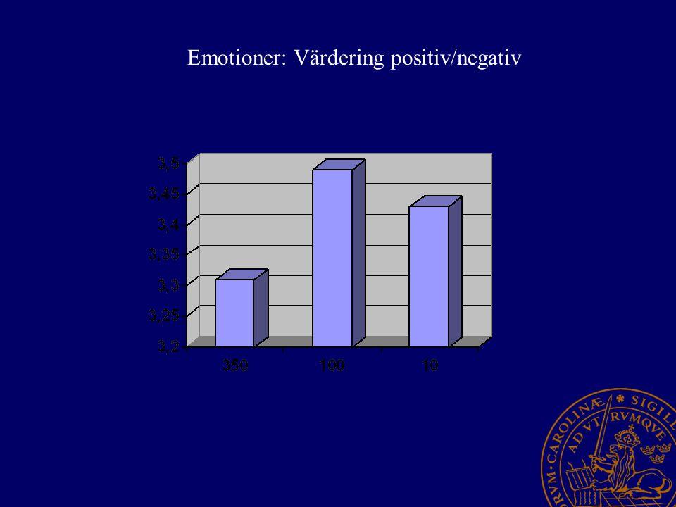 Emotioner: Värdering positiv/negativ