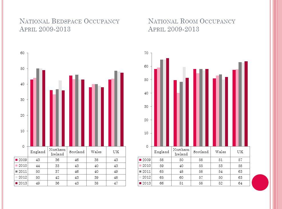 N ATIONAL R OOM O CCUPANCY A PRIL 2009-2013 N ATIONAL B EDSPACE O CCUPANCY A PRIL 2009-2013