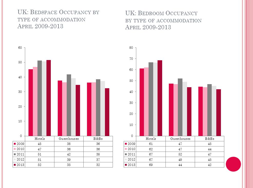 UK: ROOM OCCUPANCY BY TYPE OF ACCOMMODATIONJANUARY UK: ROOM OCCUPANCY BY TYPE OF ACCOMMODATIONJANUARY UK: B EDSPACE O CCUPANCY BY TYPE OF ACCOMMODATION A PRIL UK: B EDROOM O CCUPANCY BY TYPE OF ACCOMMODATION A PRIL