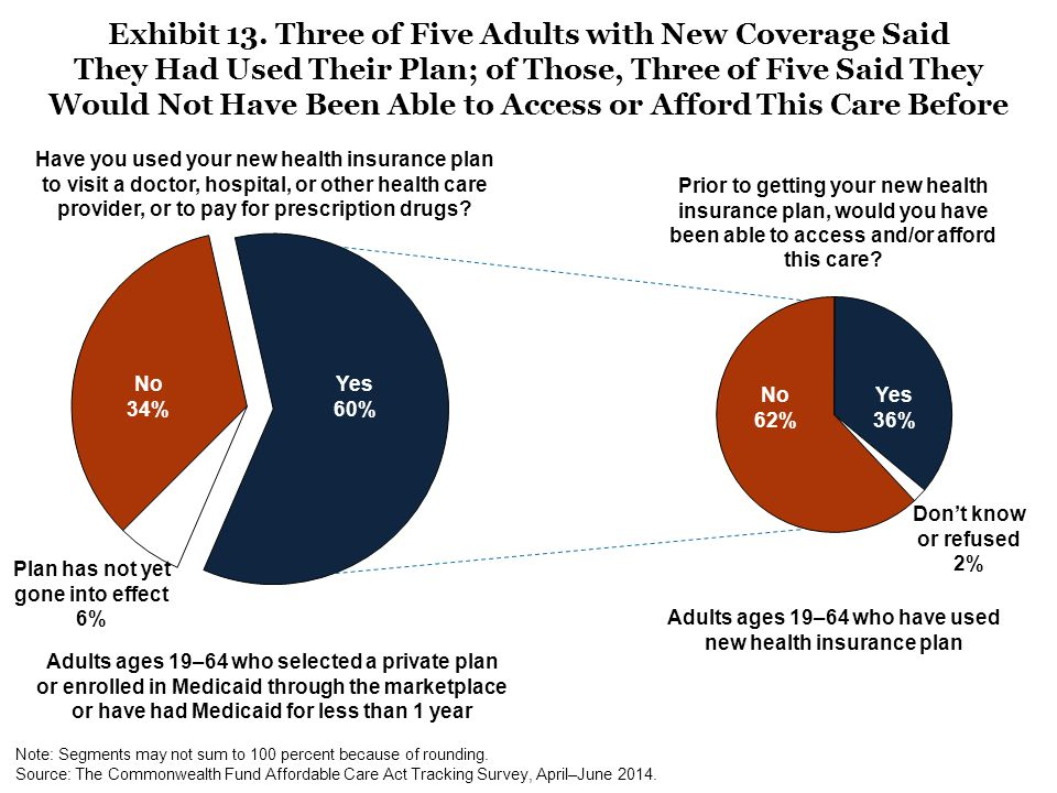 Adults ages 19–64 who selected a private plan or enrolled in Medicaid through the marketplace or have had Medicaid for less than 1 year No 34% Yes 60% Adults ages 19–64 who have used new health insurance plan Have you used your new health insurance plan to visit a doctor, hospital, or other health care provider, or to pay for prescription drugs.