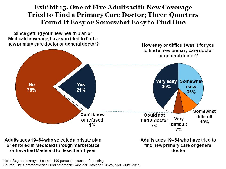 Adults ages 19–64 who selected a private plan or enrolled in Medicaid through marketplace or have had Medicaid for less than 1 year No 78% Yes 21% Adults ages 19–64 who have tried to find new primary care or general doctor Since getting your new health plan or Medicaid coverage, have you tried to find a new primary care doctor or general doctor.