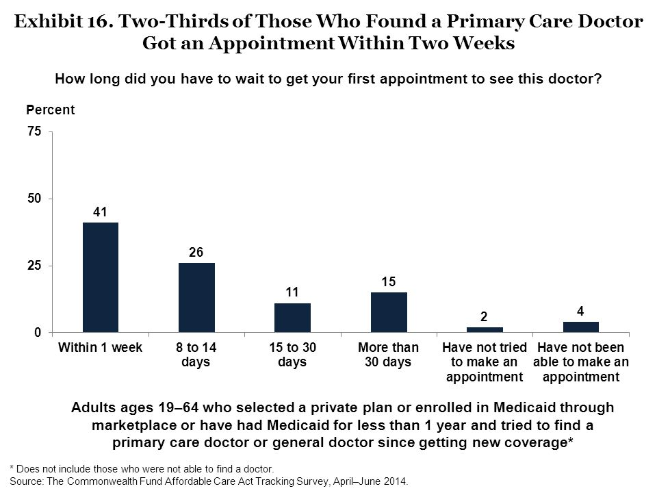 Exhibit 16. Two-Thirds of Those Who Found a Primary Care Doctor Got an Appointment Within Two Weeks Adults ages 19–64 who selected a private plan or e