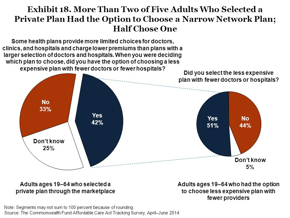 Adults ages 19–64 who selected a private plan through the marketplace No 33% Yes 42% Adults ages 19–64 who had the option to choose less expensive pla