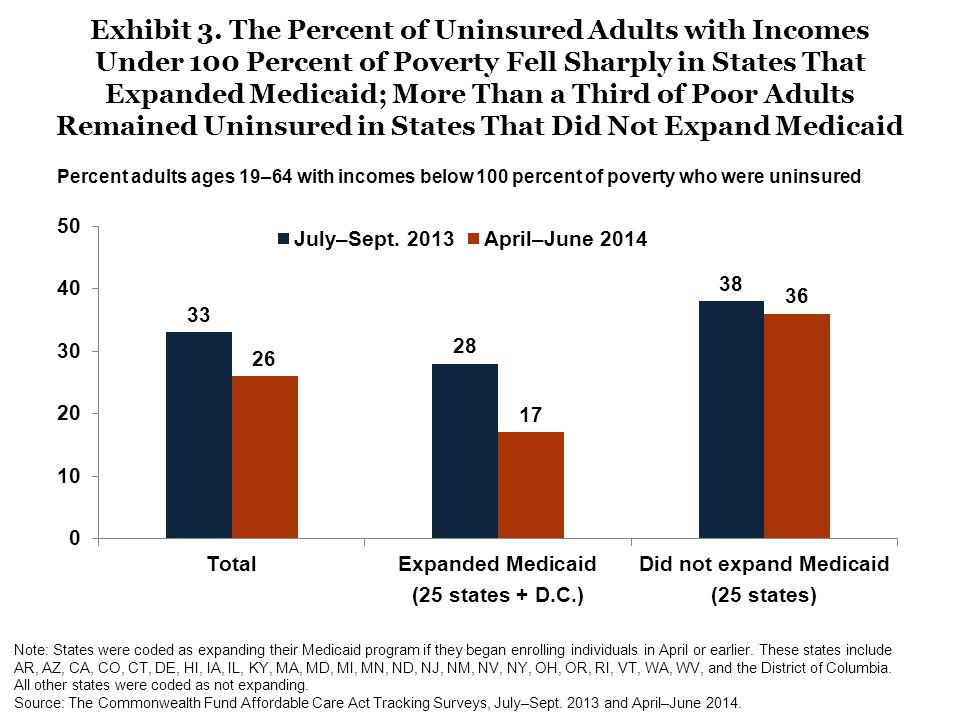 Exhibit 3. The Percent of Uninsured Adults with Incomes Under 100 Percent of Poverty Fell Sharply in States That Expanded Medicaid; More Than a Third