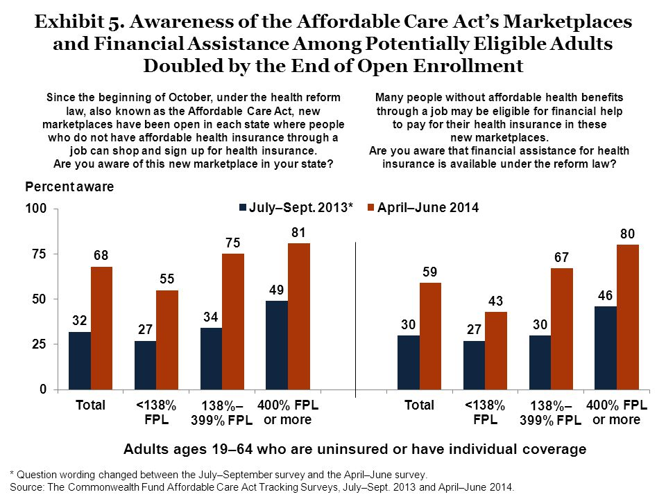 Exhibit 5. Awareness of the Affordable Care Act's Marketplaces and Financial Assistance Among Potentially Eligible Adults Doubled by the End of Open E