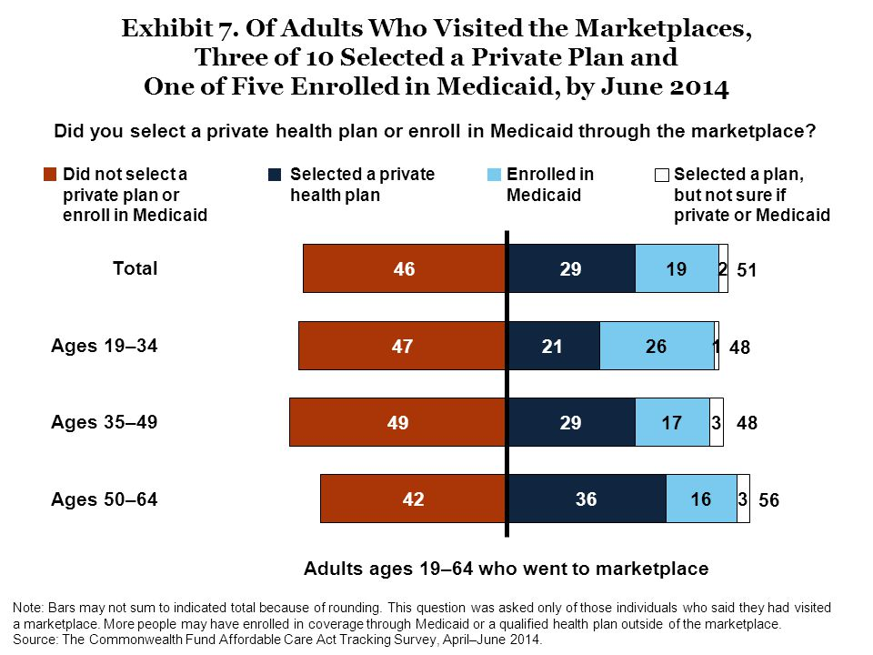 Adults ages 19–64 who went to marketplace Exhibit 7. Of Adults Who Visited the Marketplaces, Three of 10 Selected a Private Plan and One of Five Enrol