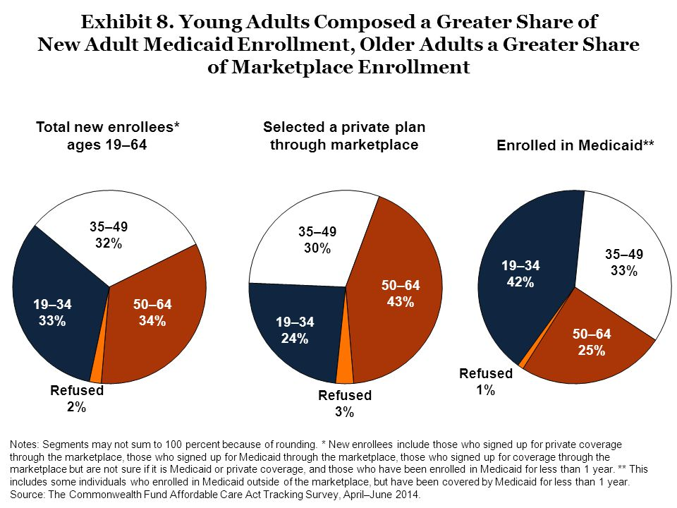 50–64 34% 19–34 33% 35–49 32% Exhibit 8. Young Adults Composed a Greater Share of New Adult Medicaid Enrollment, Older Adults a Greater Share of Marke
