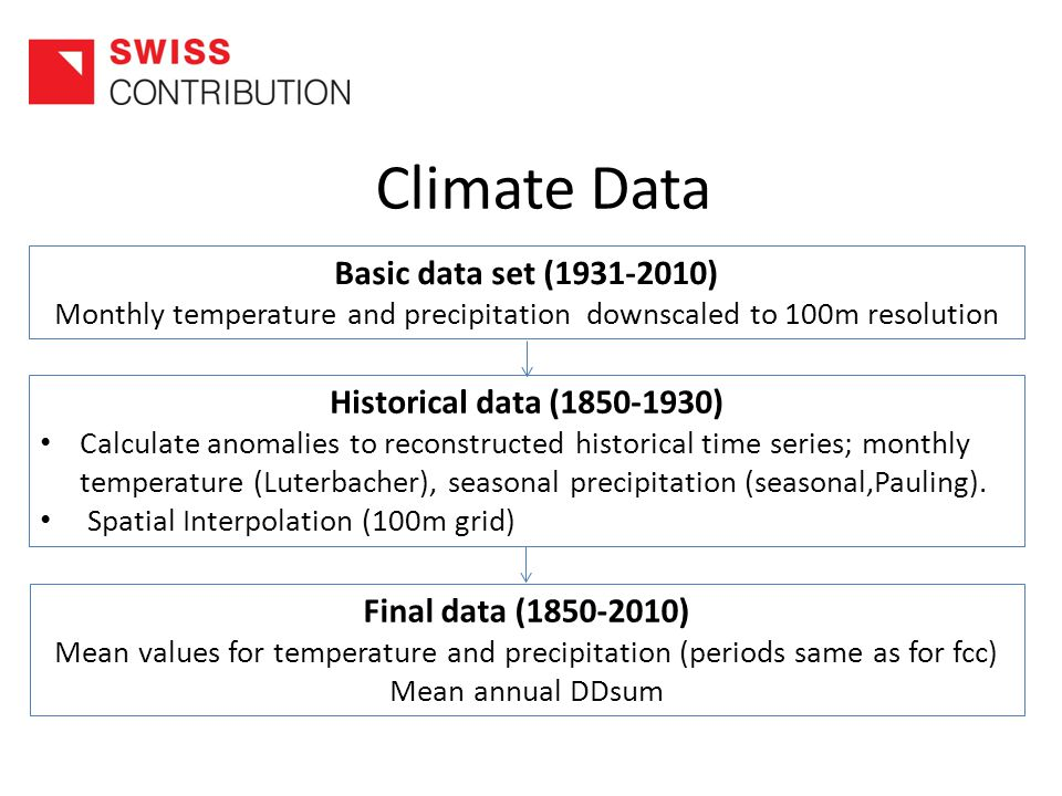 Climate Data Basic data set (1931-2010) Monthly temperature and precipitation downscaled to 100m resolution Historical data (1850-1930) Calculate anomalies to reconstructed historical time series; monthly temperature (Luterbacher), seasonal precipitation (seasonal,Pauling).