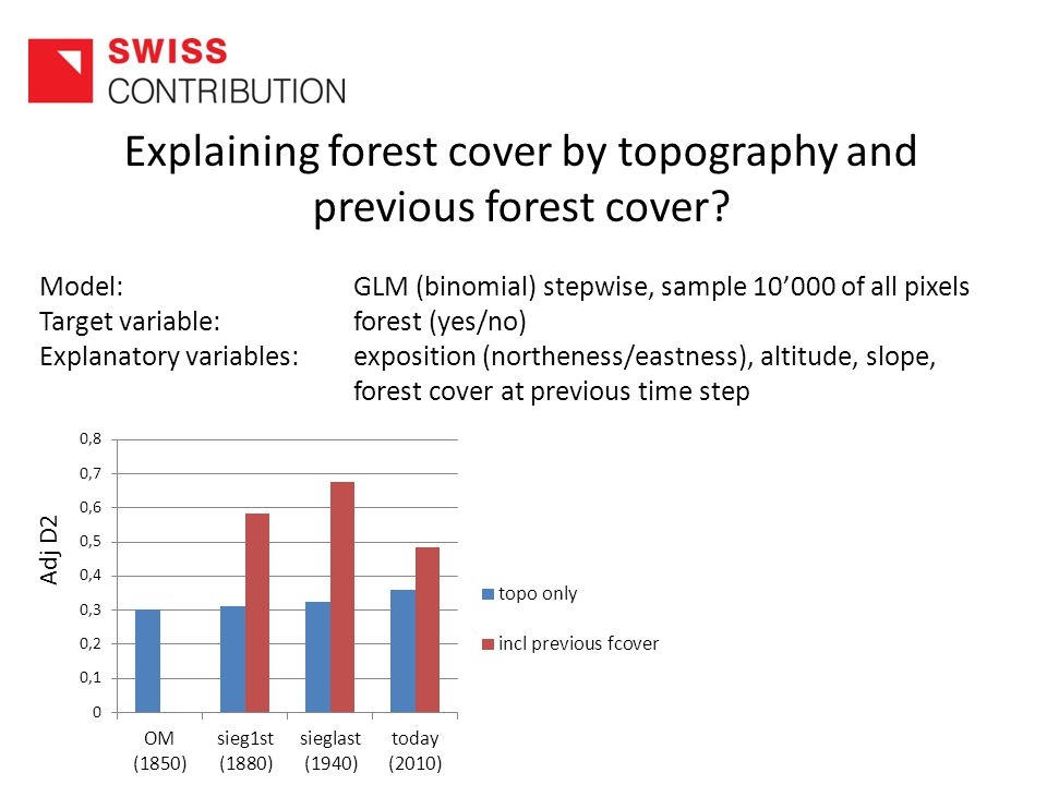 Explaining forest cover by topography and previous forest cover.