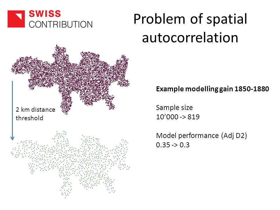 Problem of spatial autocorrelation Example modelling gain 1850-1880 Sample size 10'000 -> 819 Model performance (Adj D2) 0.35 -> 0.3 2 km distance threshold