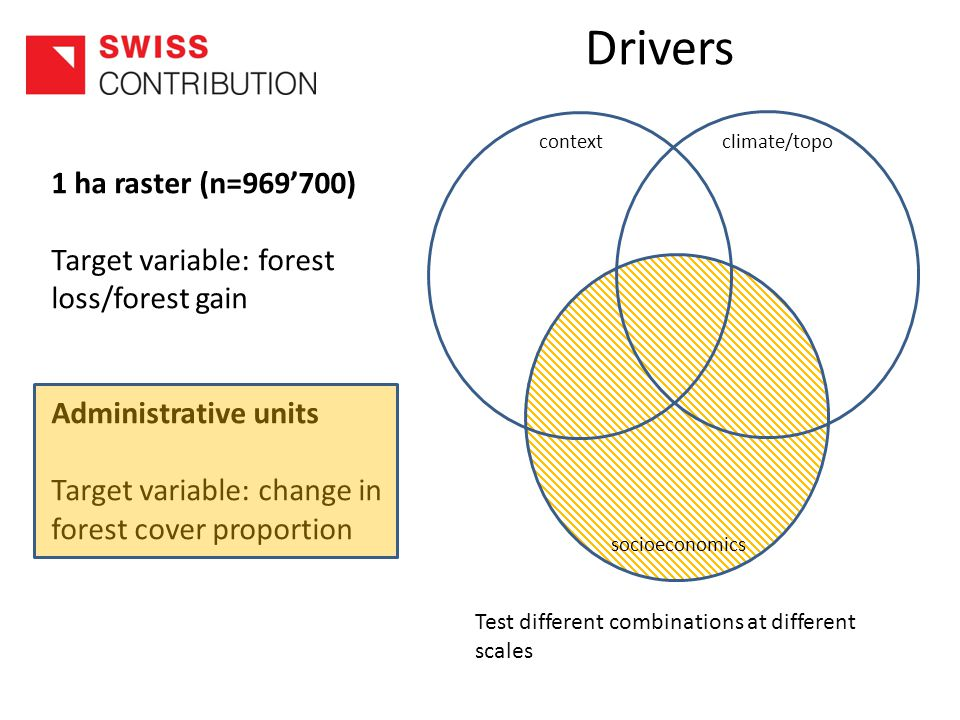 context climate/topo socioeconomics Test different combinations at different scales 1 ha raster (n=969'700) Target variable: forest loss/forest gain Administrative units Target variable: change in forest cover proportion Drivers