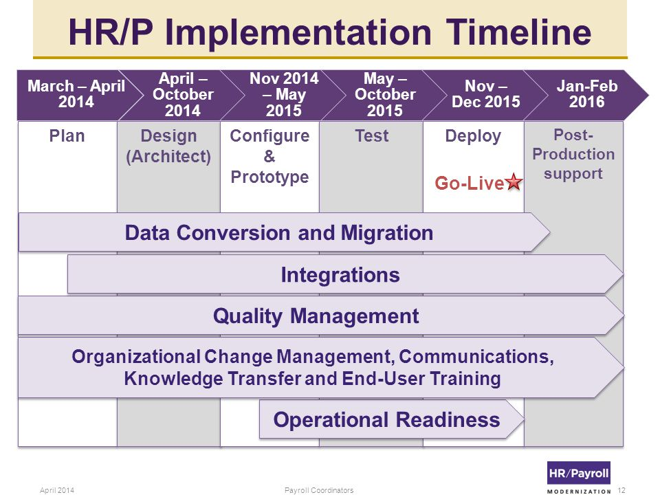 HR/P Implementation Timeline 12Payroll CoordinatorsApril 2014 Plan Design (Architect) Configure & Prototype Test Deploy Post- Production support Operational Readiness Organizational Change Management, Communications, Knowledge Transfer and End-User Training Go-Live March – April 2014 April – October 2014 Nov 2014 – May 2015 May – October 2015 Nov – Dec 2015 Jan-Feb 2016 Quality Management Integrations Data Conversion and Migration