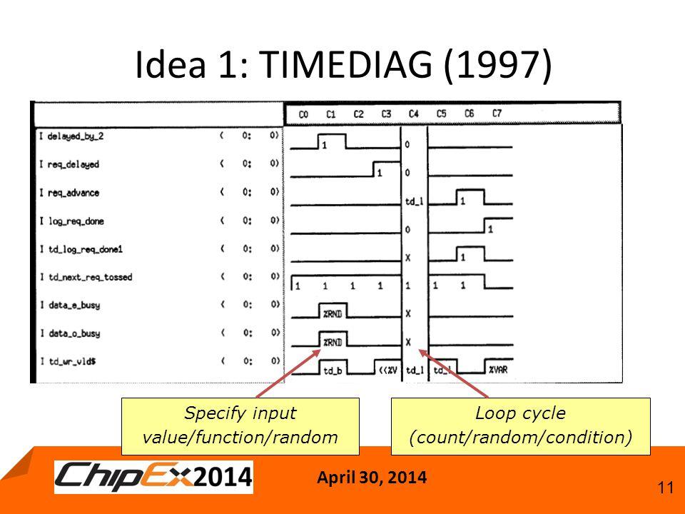 April 30, 2014 11 Idea 1: TIMEDIAG (1997) Specify input value/function/random Loop cycle (count/random/condition)