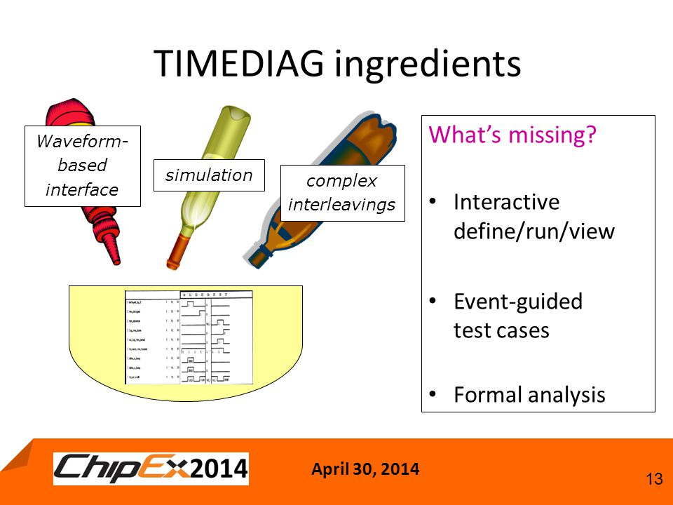 April 30, TIMEDIAG ingredients simulation Waveform- based interface complex interleavings What's missing.