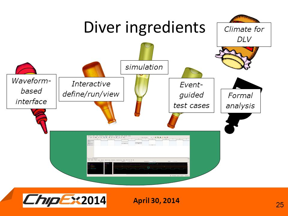 April 30, Diver ingredients simulation Waveform- based interface Interactive define/run/view Event- guided test cases Formal analysis Climate for DLV