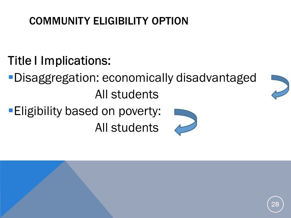 COMMUNITY ELIGIBILITY OPTION Title I Implications:  Disaggregation: economically disadvantaged All students  Eligibility based on poverty: All stude