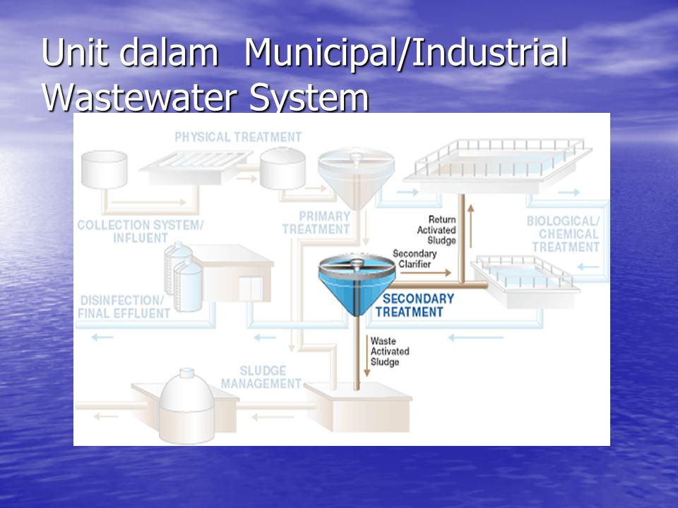 Unit dalam Municipal/Industrial Wastewater System