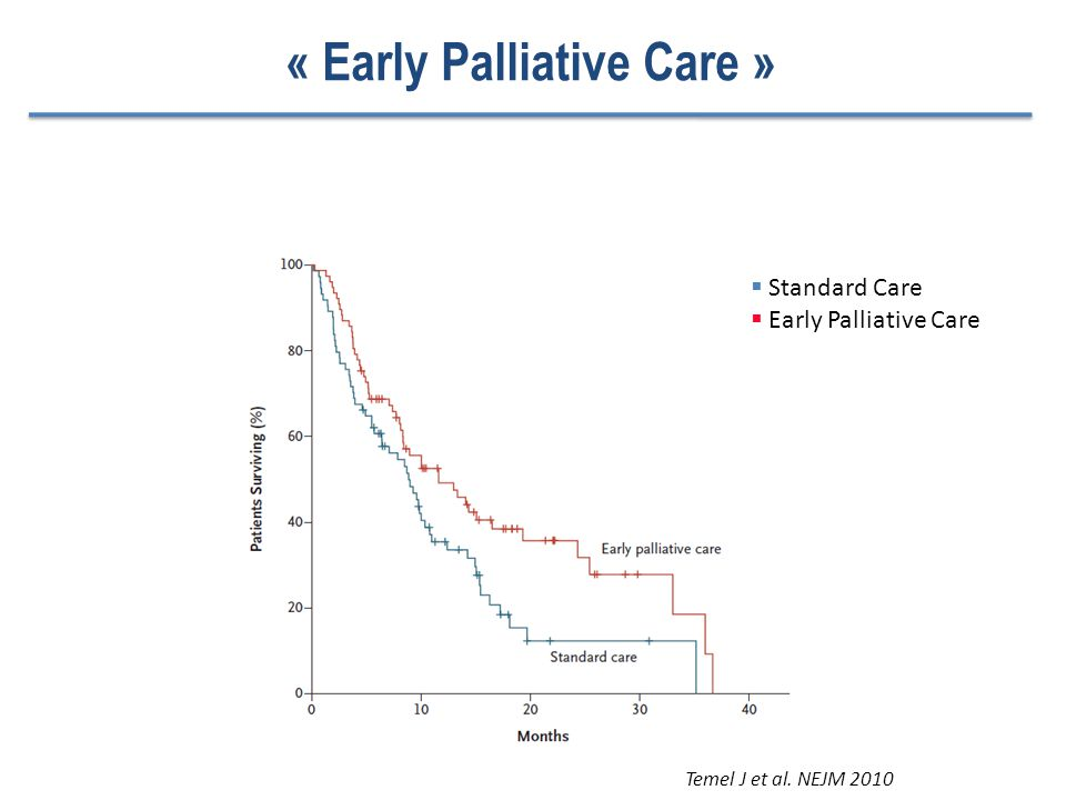 Survie Globale « Early Palliative Care » Temel J et al.