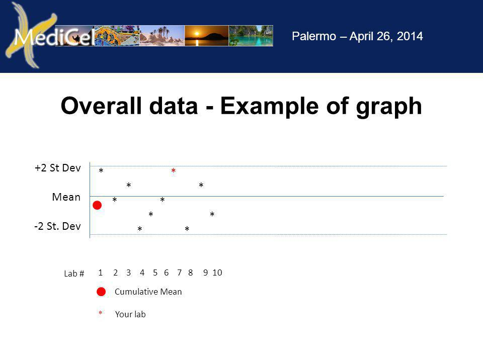 Palermo – April 26, 2014 Overall data - Example of graph +2 St Dev Mean -2 St.