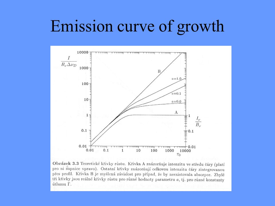 Emission curve of growth