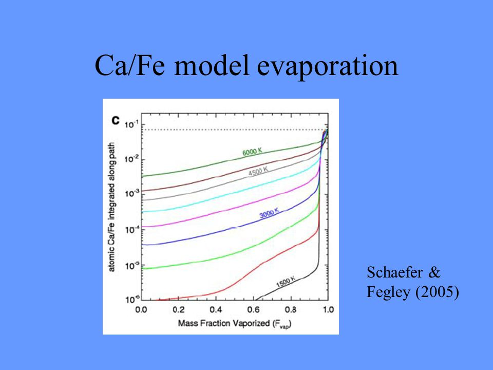 Ca/Fe model evaporation Schaefer & Fegley (2005)