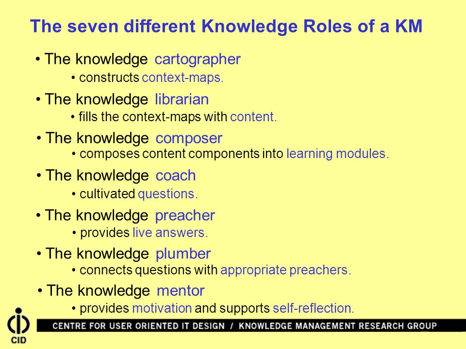 The seven different Knowledge Roles of a KM The knowledge cartographer The knowledge composer The knowledge librarian The knowledge coach The knowledge preacher The knowledge plumber The knowledge mentor constructs context-maps.