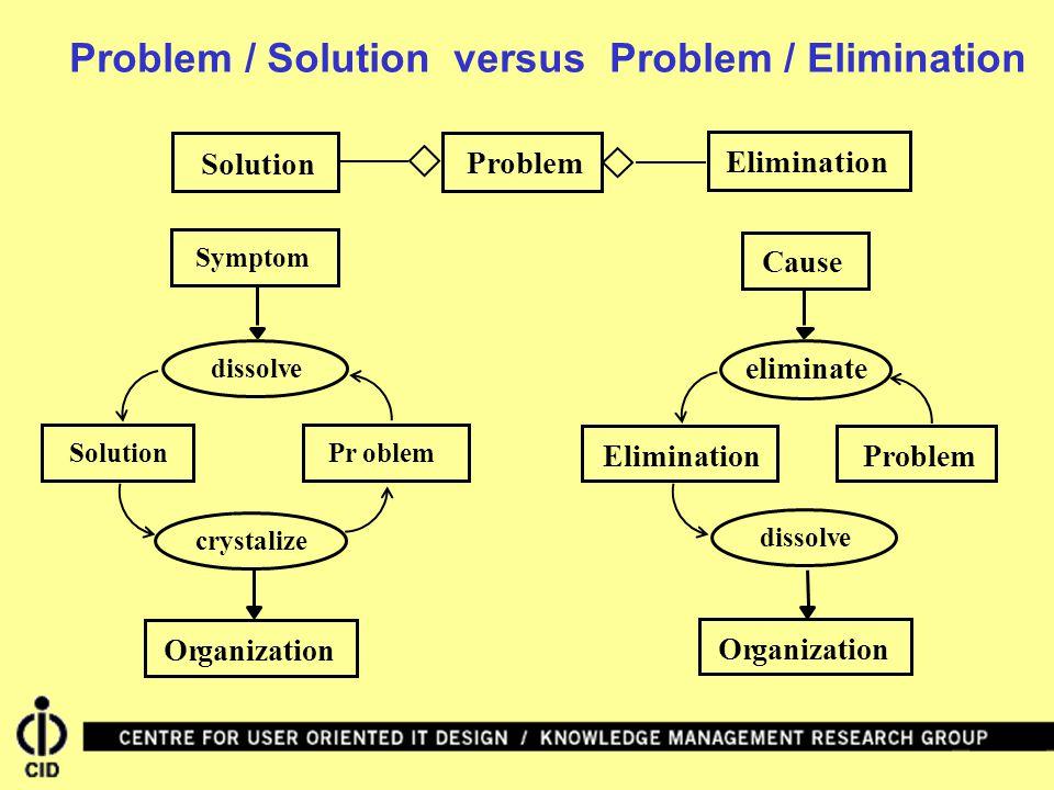 SolutionElimination Problem eliminate ProblemElimination Cause Organization e dissolvProblemSolutioncrystalizeSymptom Organization e dissolv Problem /