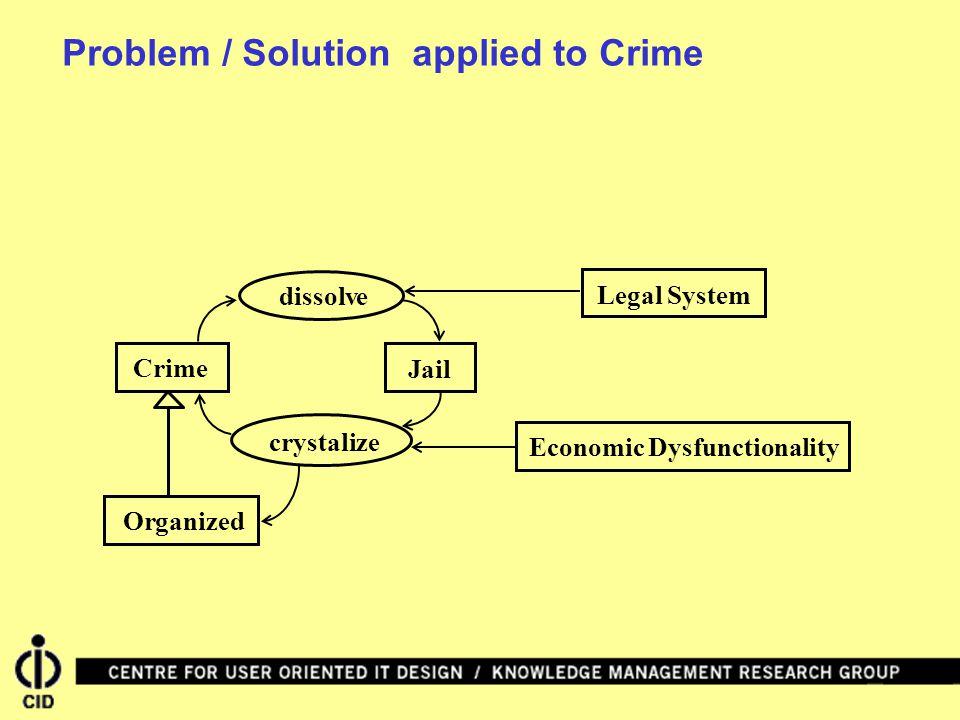 dissolveCrime Jail crystalize OrganizedEconomic Dysfunctionality Legal System Problem / Solution applied to Crime